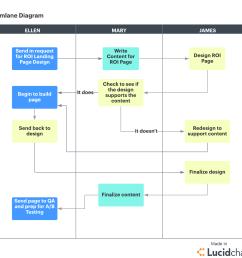 project management swimlane diagram [ 1243 x 1135 Pixel ]