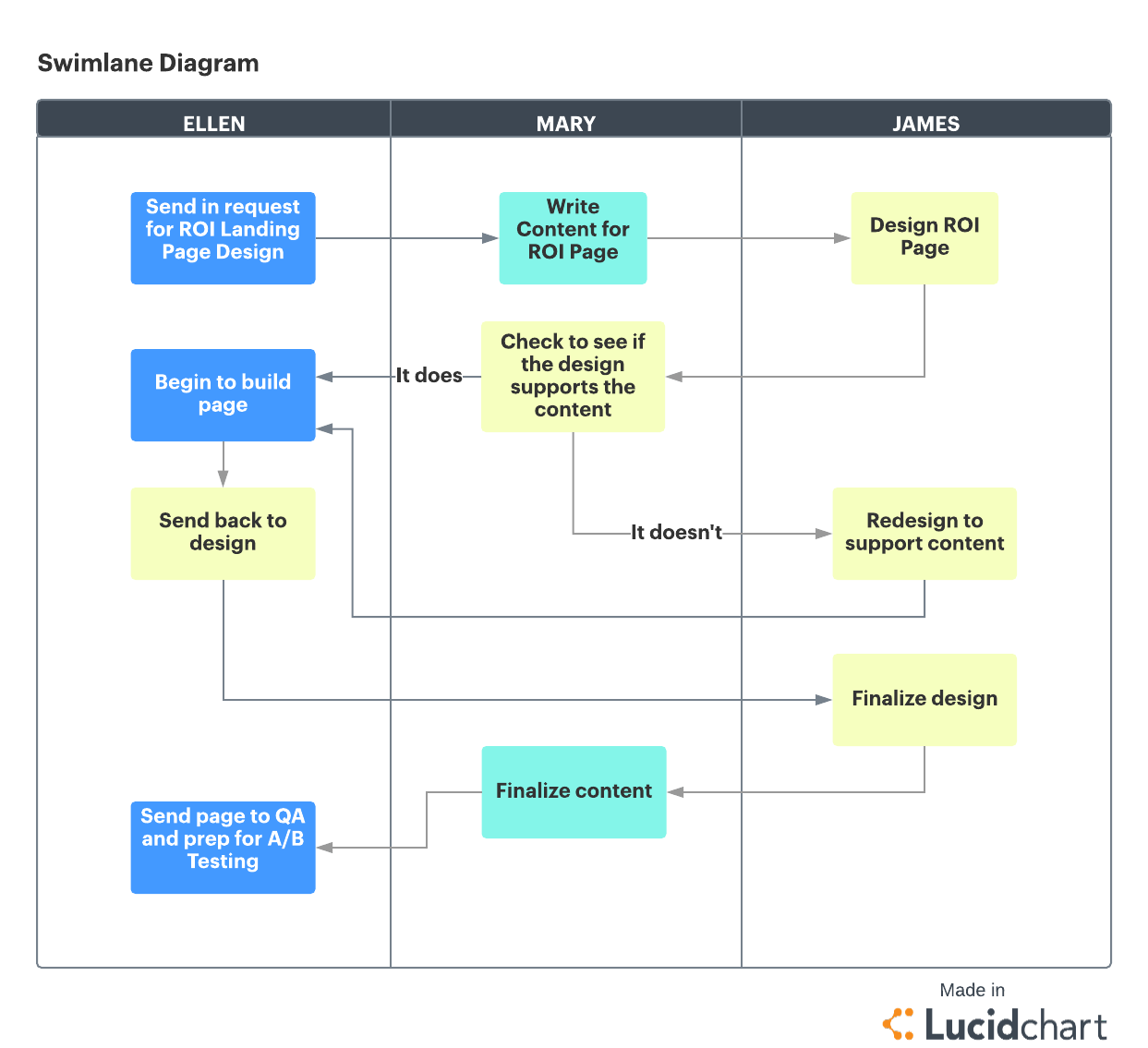 hight resolution of project management swimlane diagram