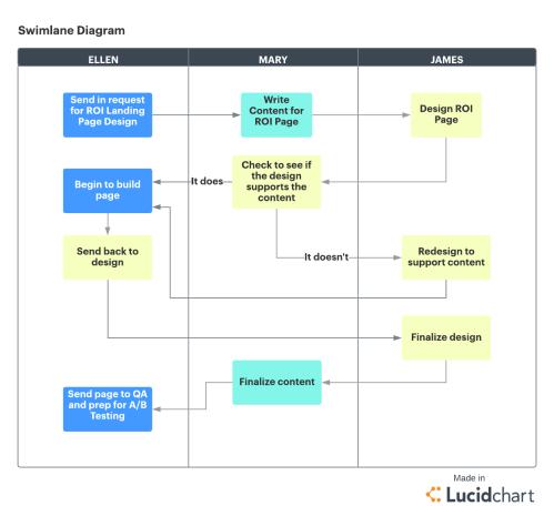 small resolution of project management swimlane diagram