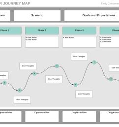 customer journey map template [ 1760 x 1360 Pixel ]