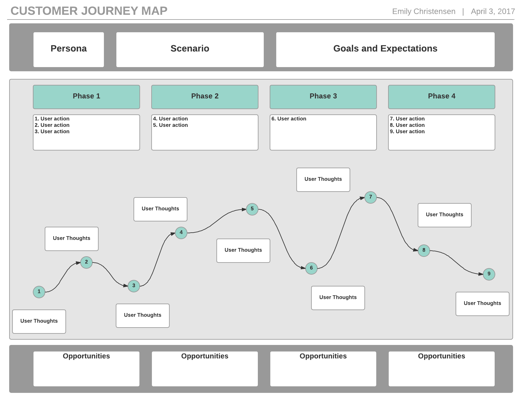 hight resolution of customer journey map template