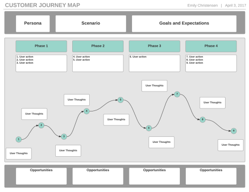 small resolution of customer journey map template