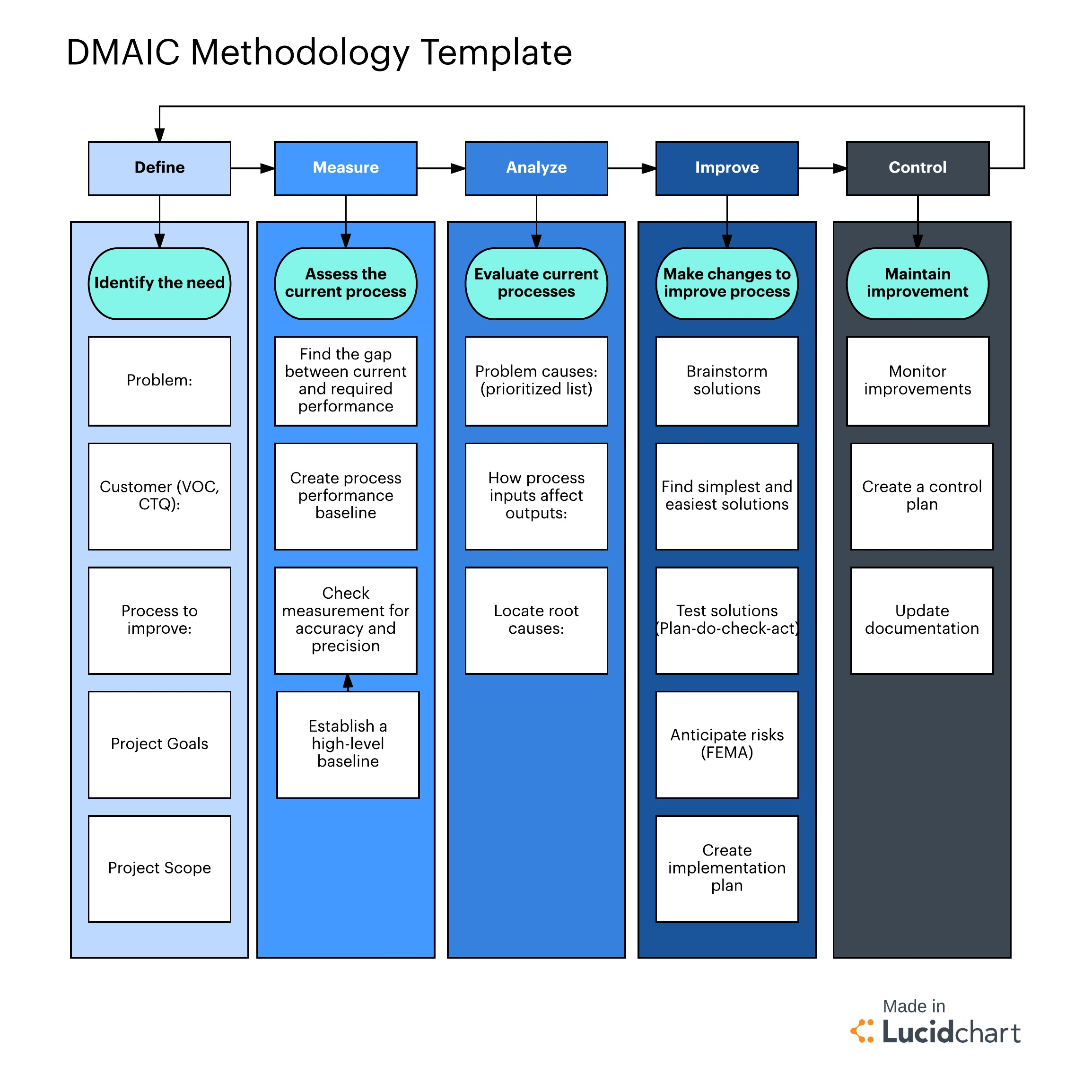 example sipoc diagram template wiring power window switch limitations of six sigma steps and what to do about them