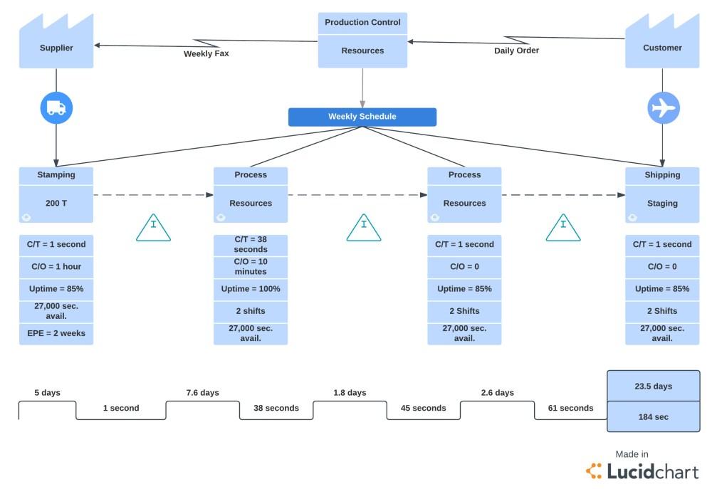 medium resolution of six sigma methodology value stream map template