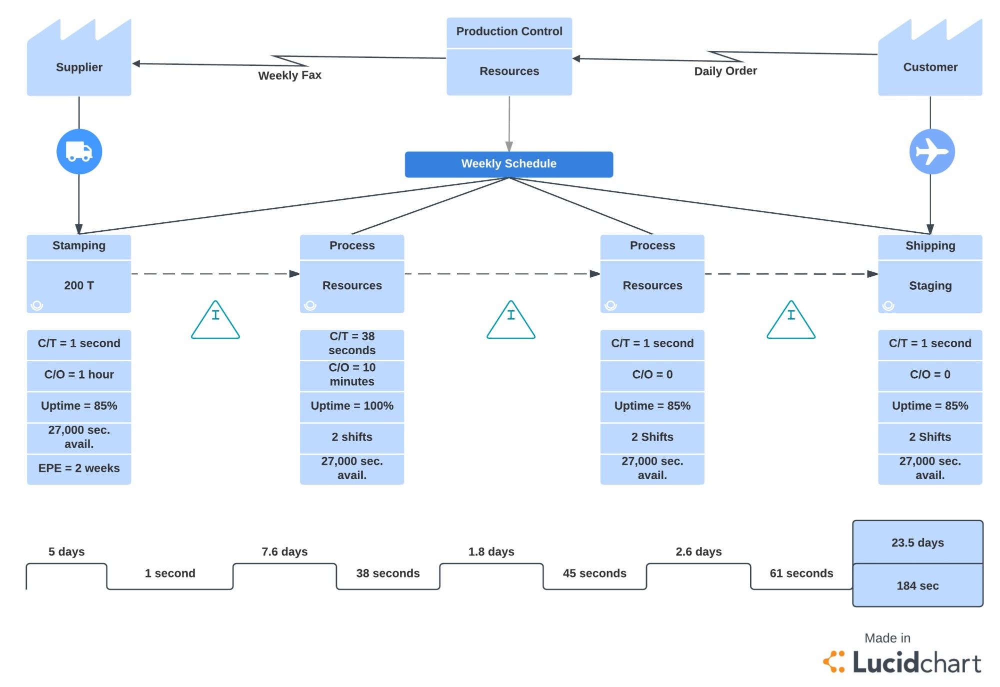 hight resolution of six sigma methodology value stream map template