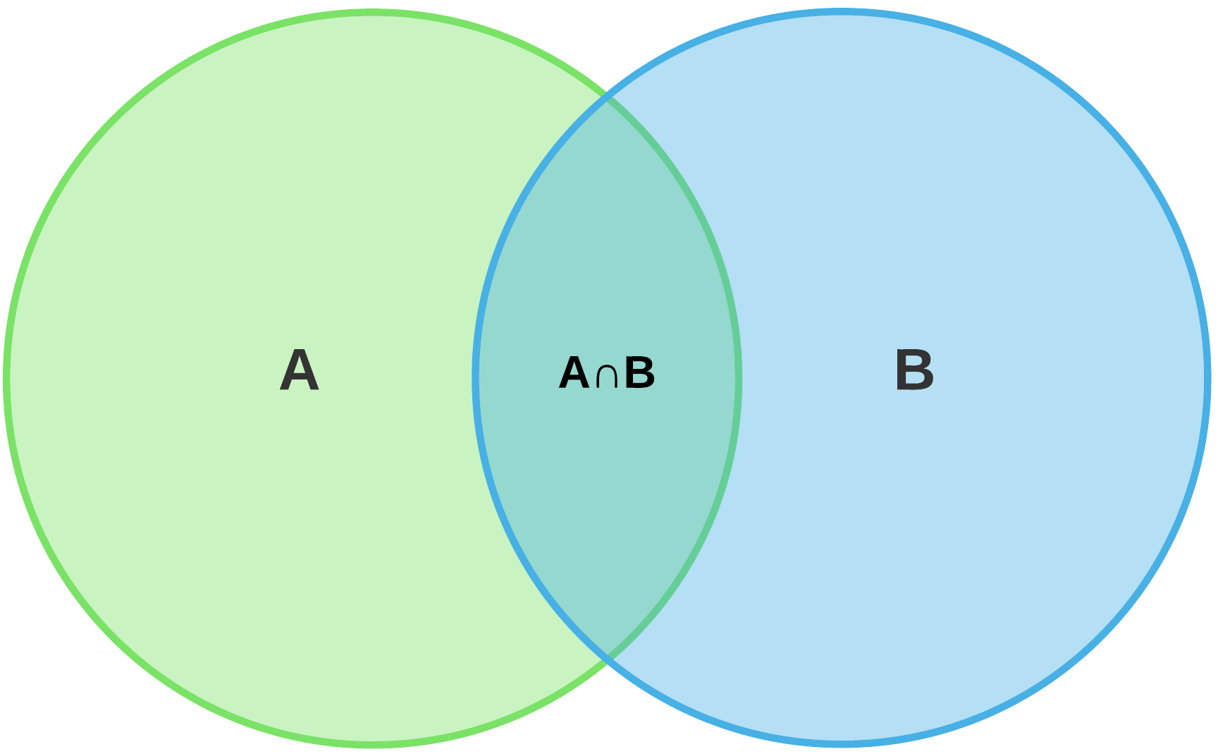 hight resolution of venn diagram union