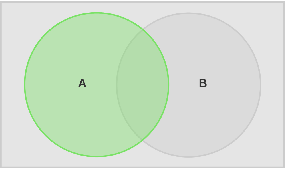 medium resolution of venn diagram complement