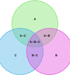 venn diagram complement [ 1362 x 1322 Pixel ]