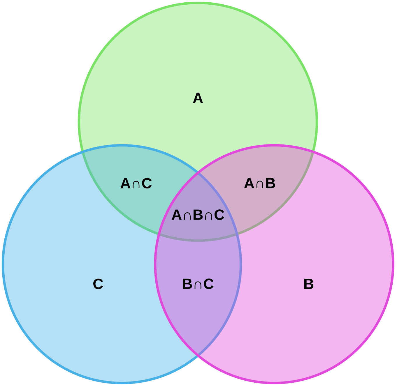 hight resolution of venn diagram complement