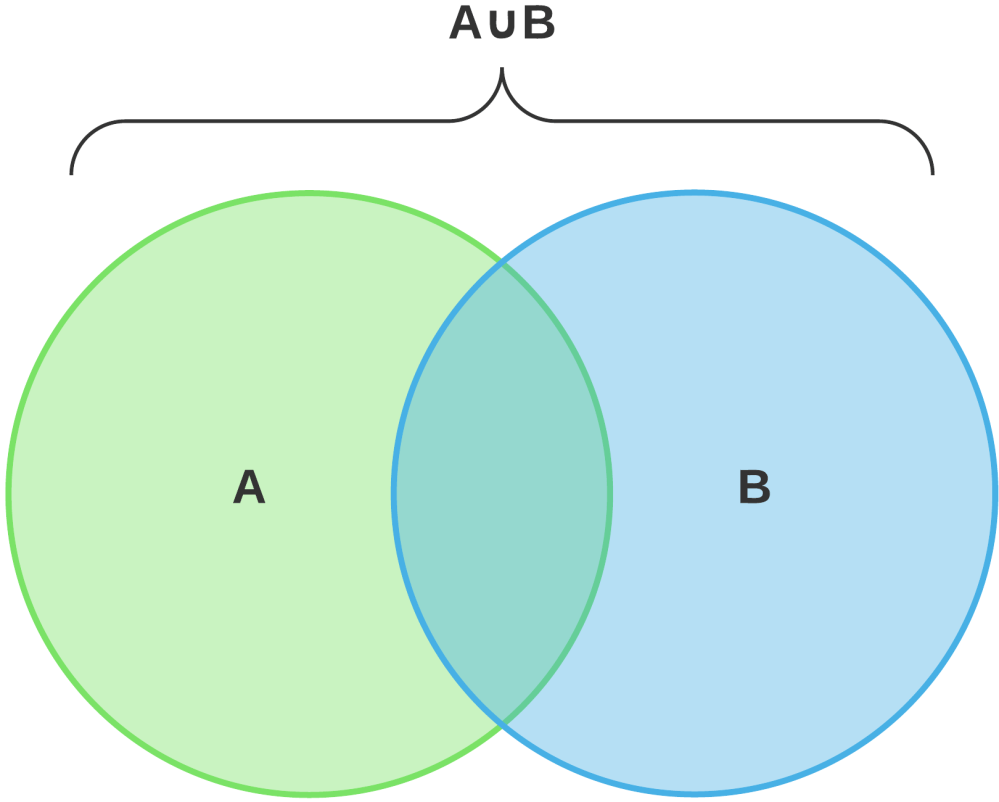 medium resolution of venn diagram union