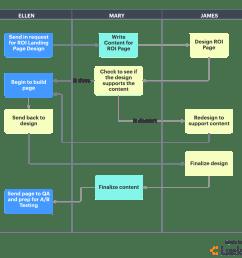waterfall project plan [ 1261 x 1087 Pixel ]