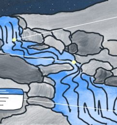 water cycle diagram education interactive discovery [ 1600 x 686 Pixel ]