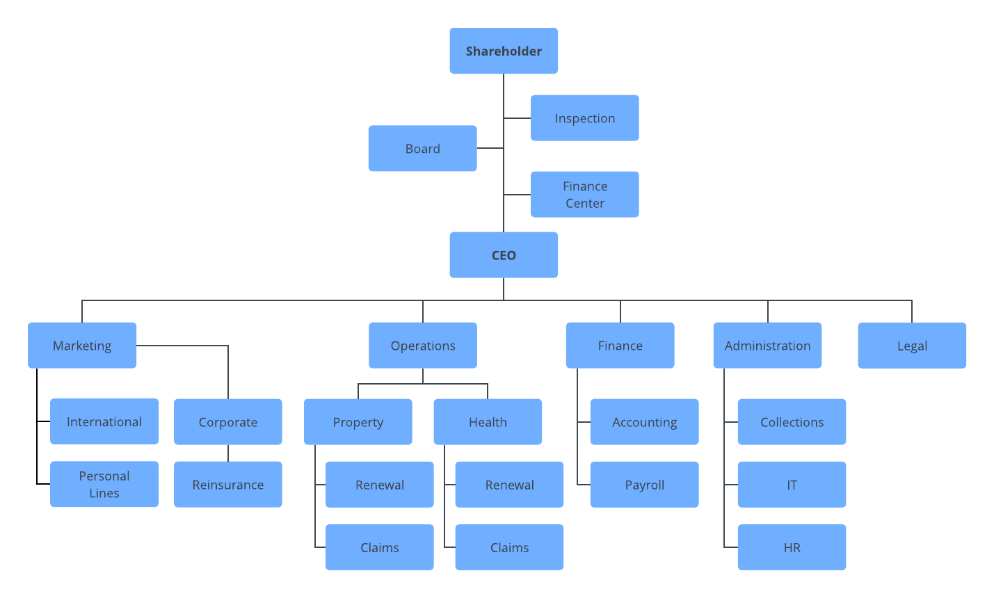 hight resolution of corporation org chart