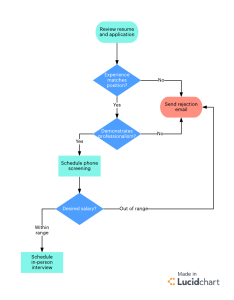 Screening candidates flowchart also why you should practice full cycle recruiting lucidchart blog rh