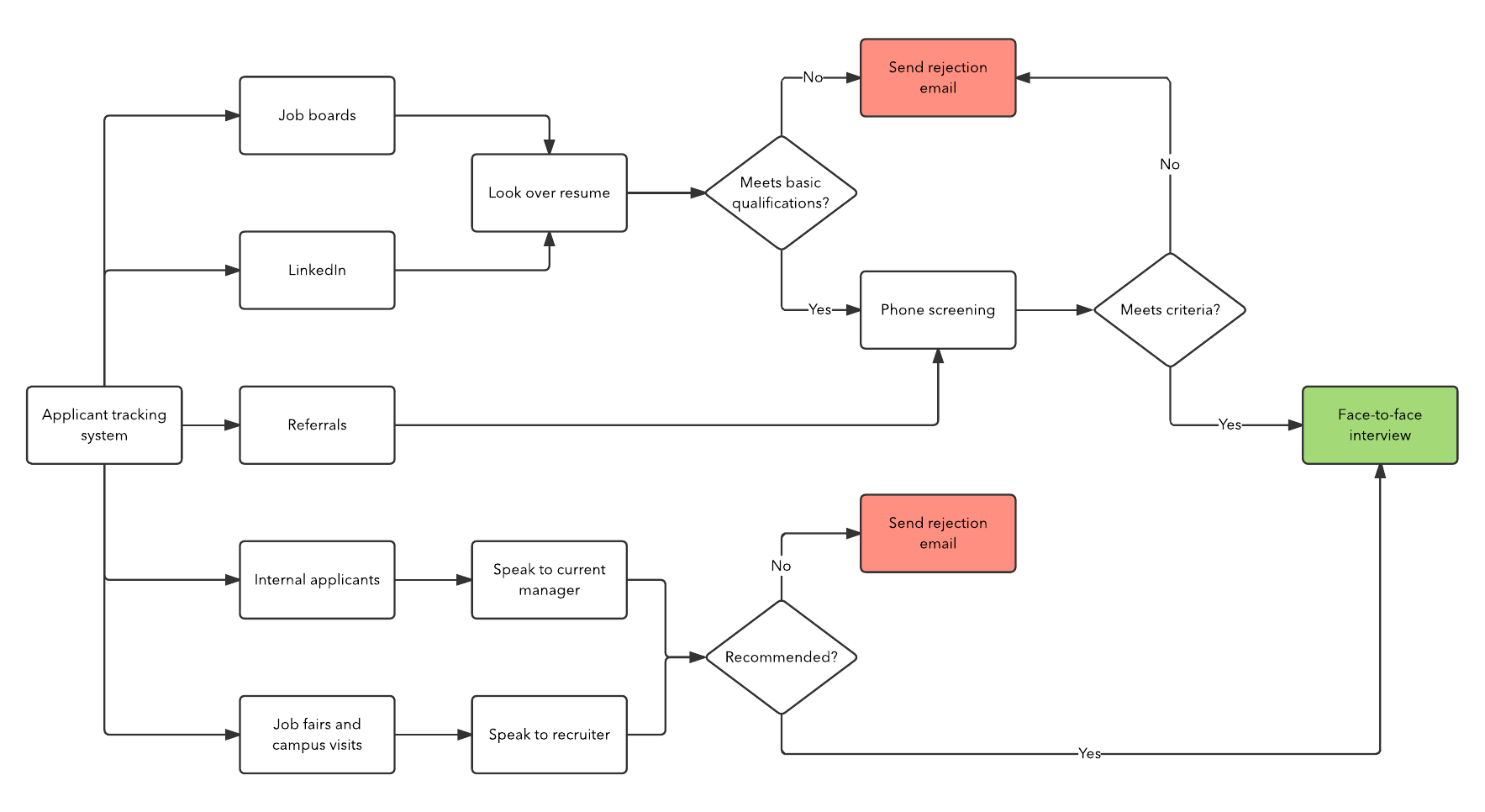 hight resolution of recruiting process by source flowchart template