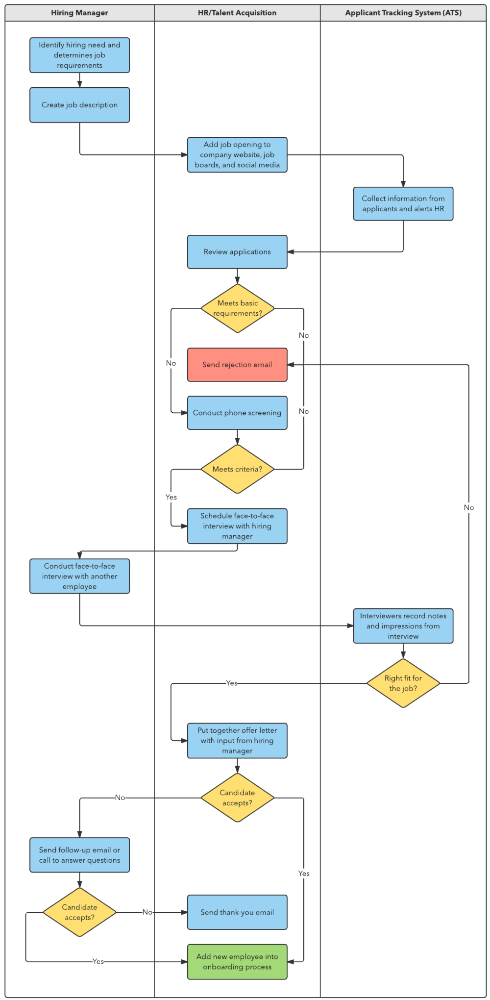 medium resolution of s op process flow diagram wiring diagram datasourcehow to build a recruitment process lucidchart s op
