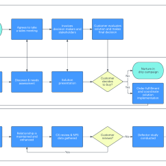 Sales Process Flow Diagram Examples 1993 Club Car 36 Volt Wiring 7 Stages Of The Cycle Lucidchart Blog Flowchart