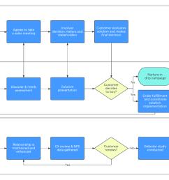 sales cycle flowchart [ 1760 x 1133 Pixel ]