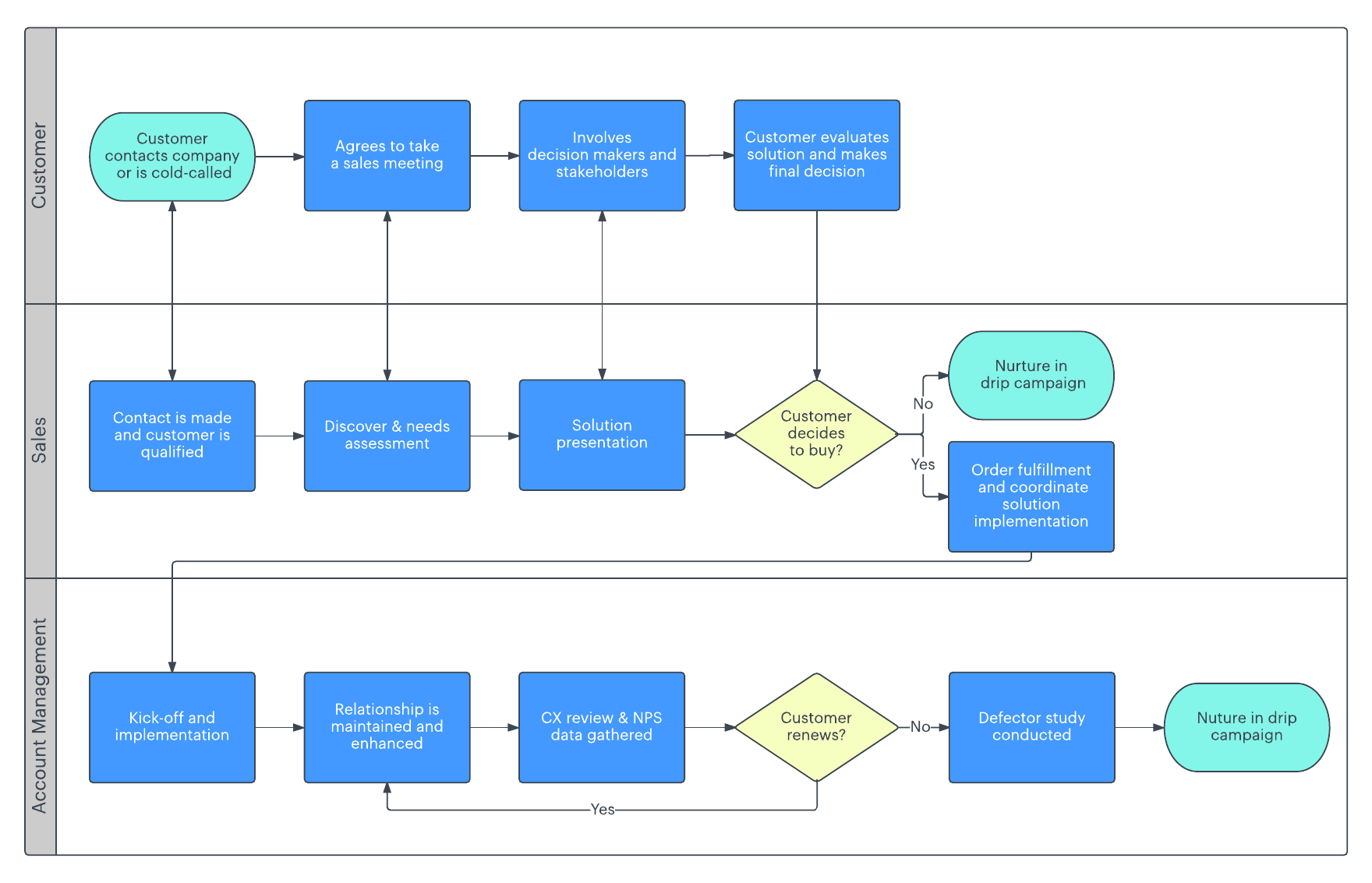 hight resolution of sales cycle flowchart