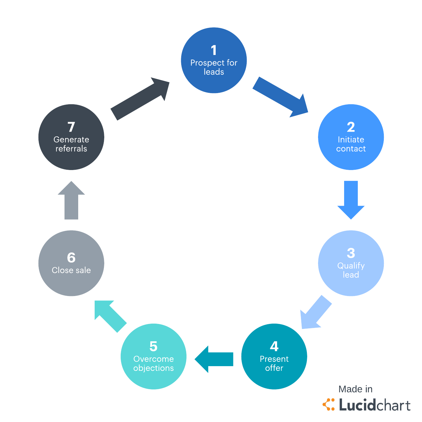 hight resolution of sales cycle stages overview