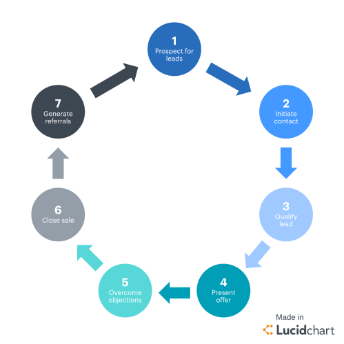 small resolution of sales cycle stages overview
