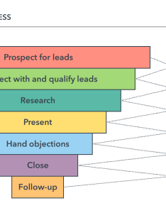 Sales process steps also your guide to mapping lucidchart blog rh