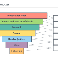 Sales Process Flow Diagram Examples Dimarzio Telecaster Wiring Steps Lara Expolicenciaslatam Co How To Build A Successful Lucidchart Blog