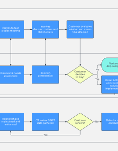 Sales process template also your guide to mapping lucidchart blog rh