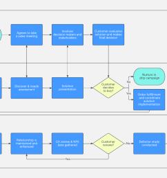 e discovery proces flow chart [ 1760 x 1200 Pixel ]