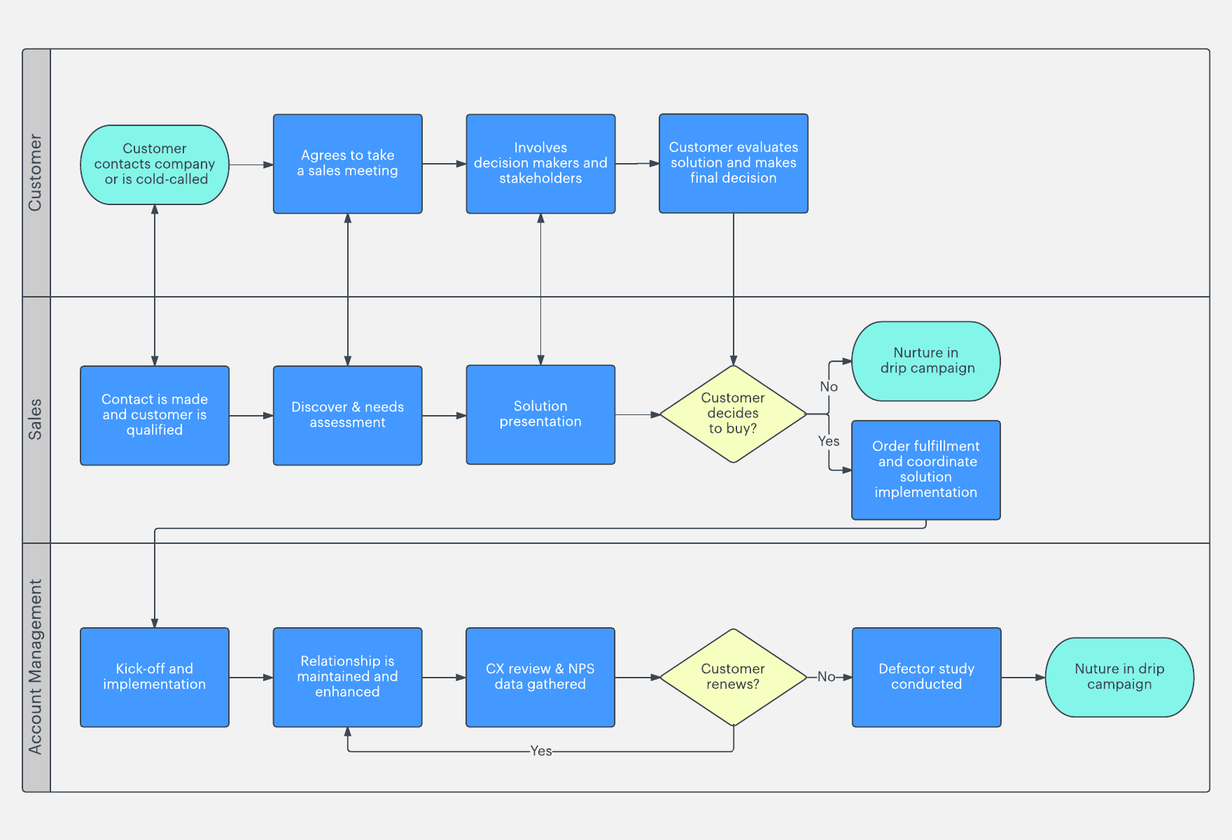 hight resolution of e discovery proces flow chart