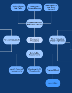 Mind map to brainstorm customer pain points also what is the step sales process lucidchart blog rh