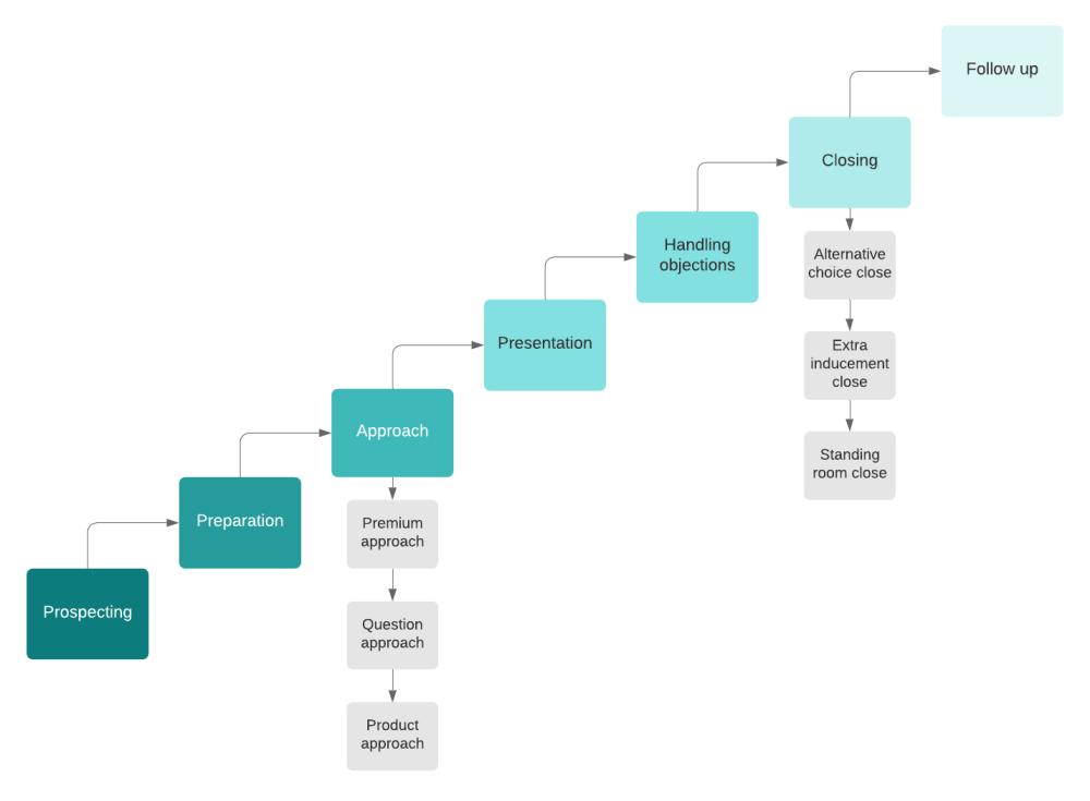 medium resolution of 7 step sales process