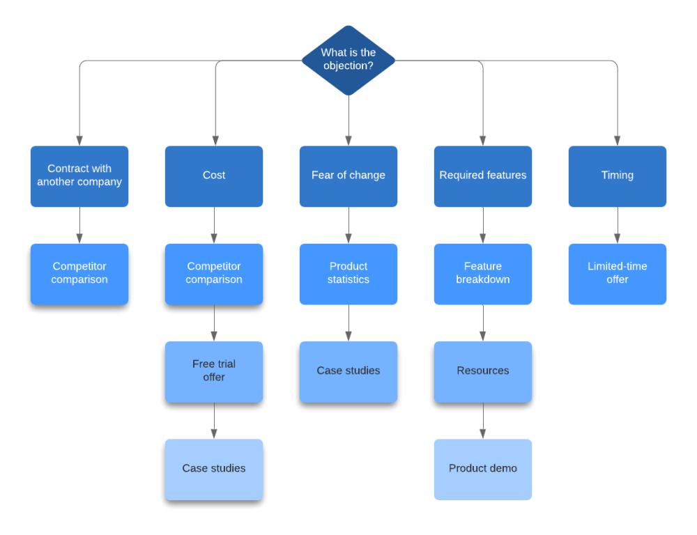 medium resolution of objections flowchart example