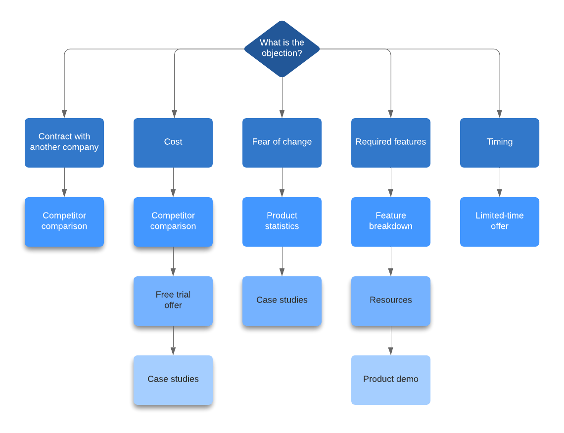 hight resolution of objections flowchart example