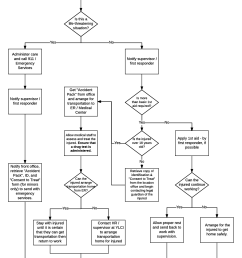 similar to the process flow diagrams decision trees clearly show the steps one should take if an accident happens on site so the employee can respond  [ 1160 x 1592 Pixel ]
