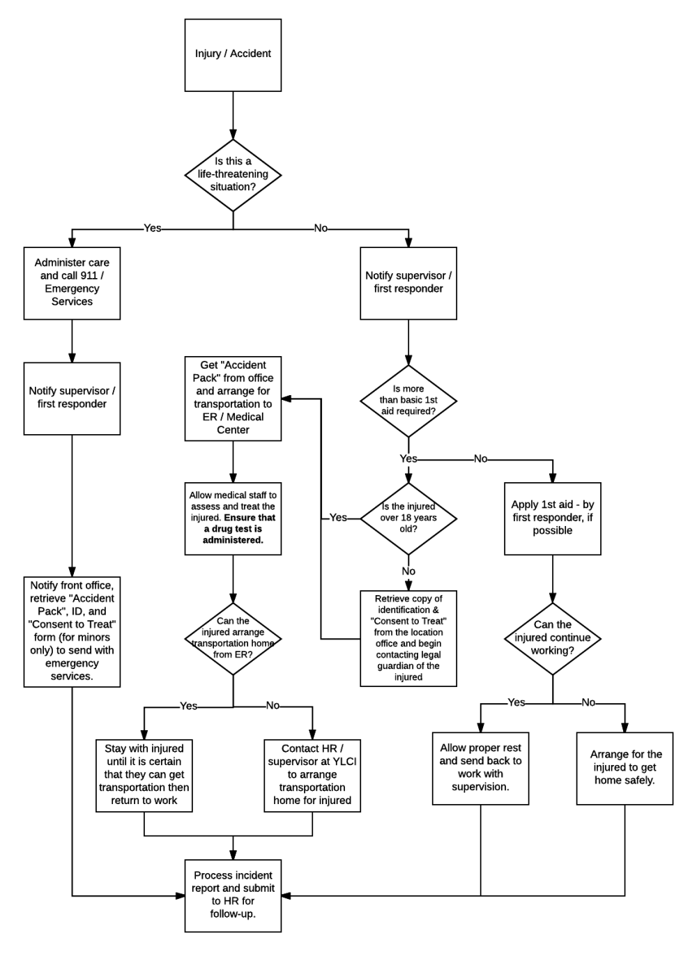 medium resolution of similar to the process flow diagrams decision trees clearly show the steps one should take if an accident happens on site so the employee can respond