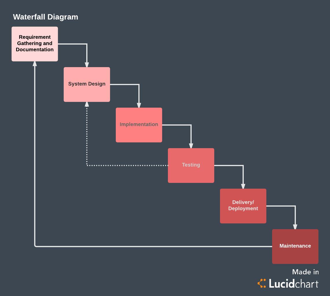 waterfall model diagram siemens shunt trip breaker wiring the pros and cons of methodology lucidchart blog