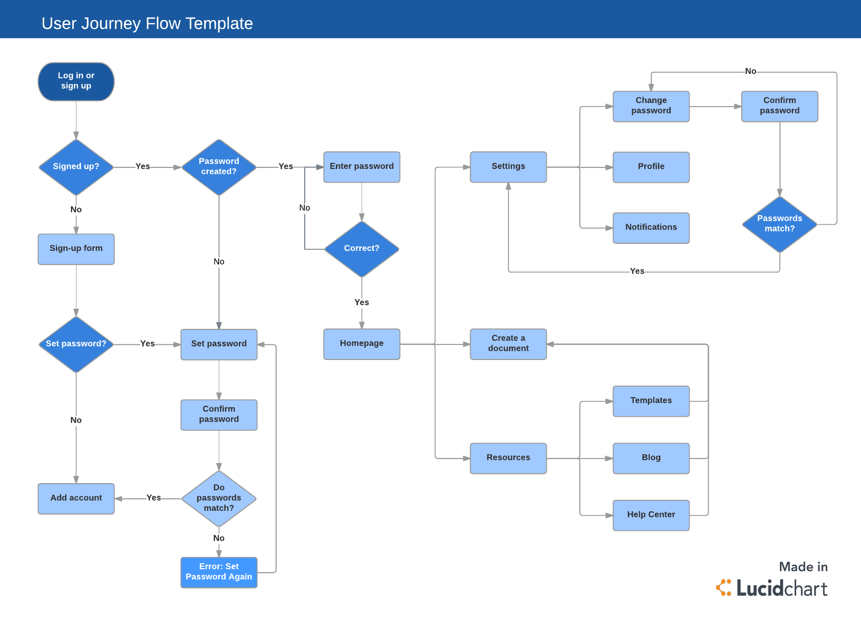 hight resolution of user journey flow