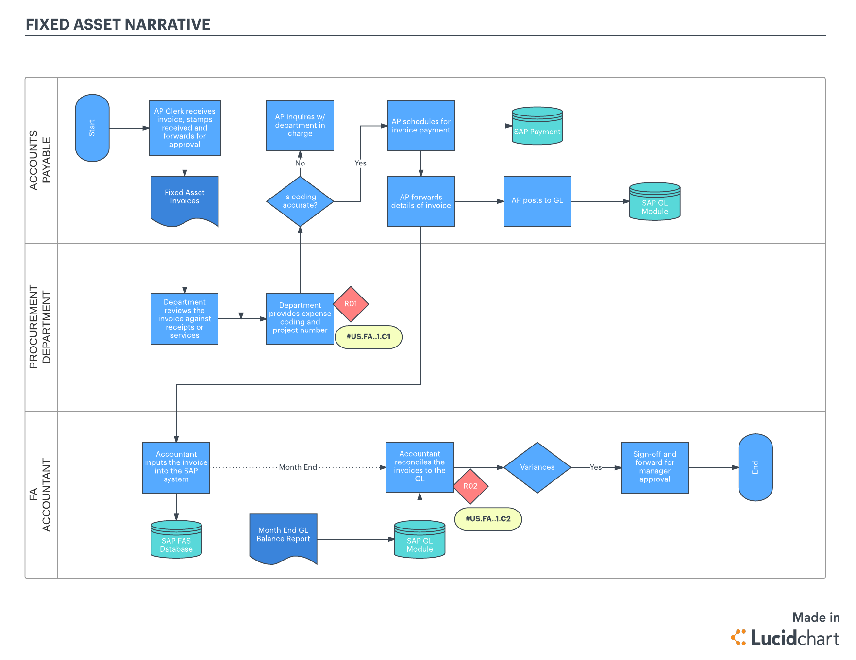 hight resolution of business process flow template