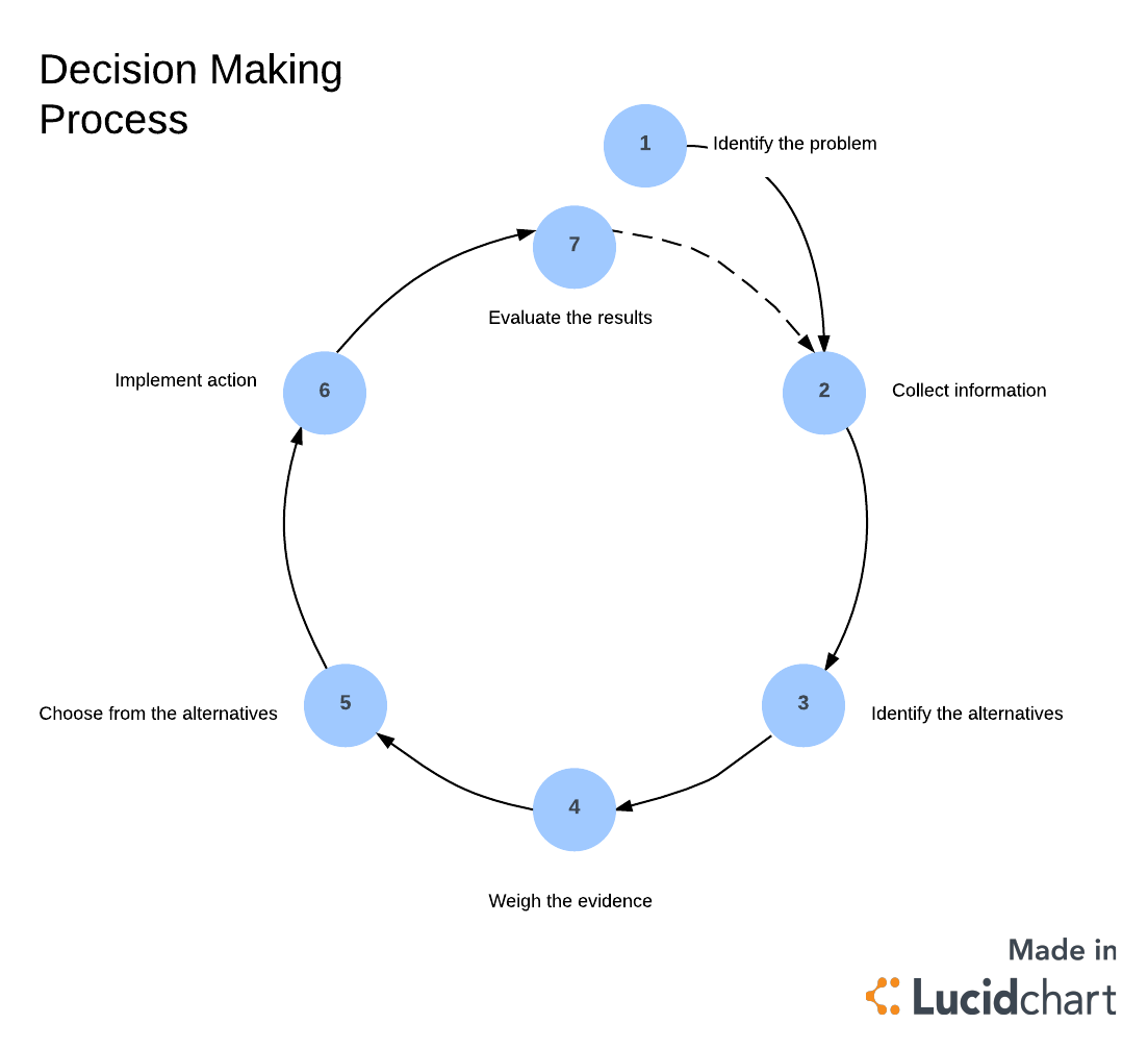 7 Steps Of The Decision Making Process