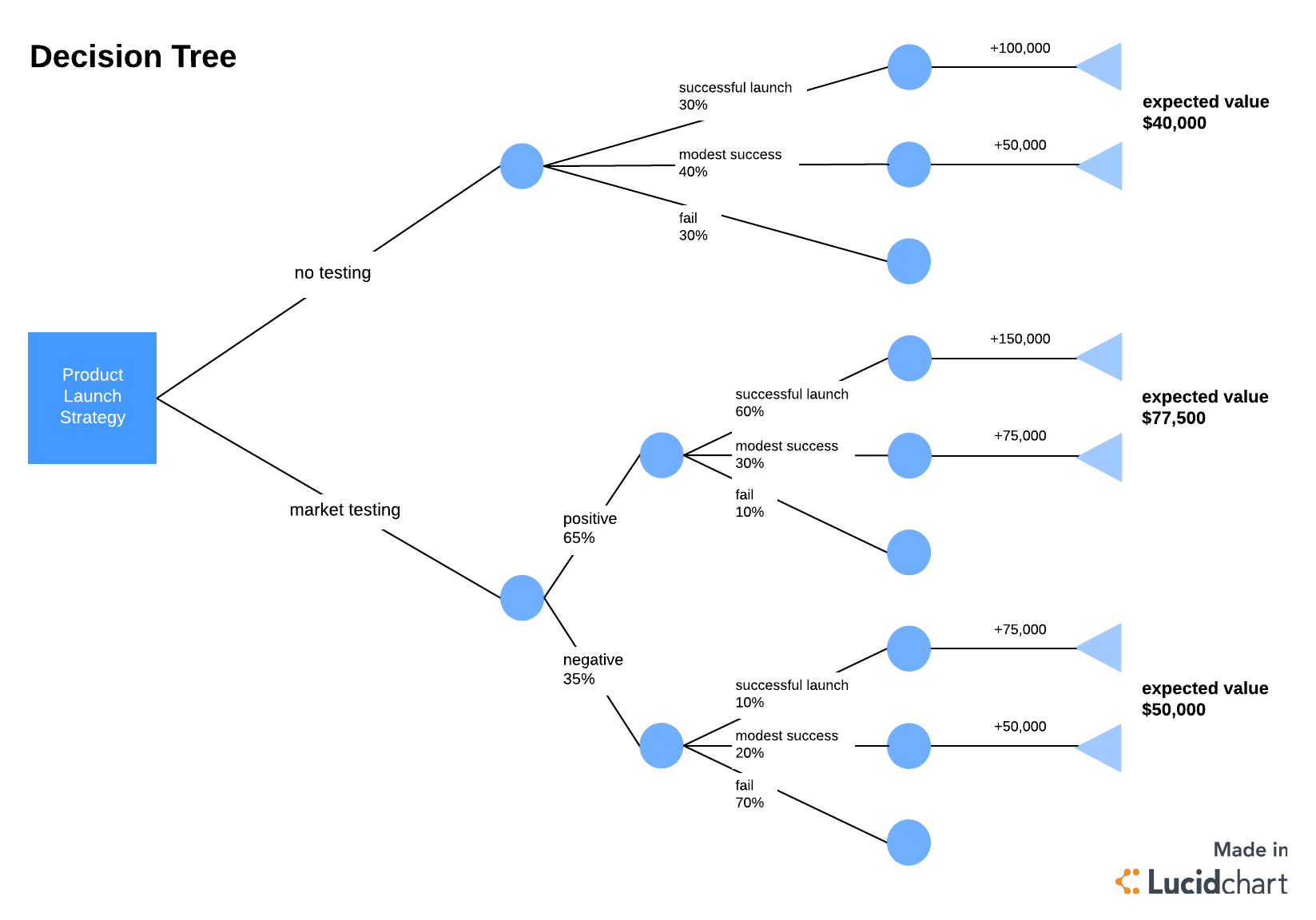 hight resolution of decision tree template