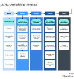 the ultimate guide to the dmaic process [ 1232 x 1232 Pixel ]