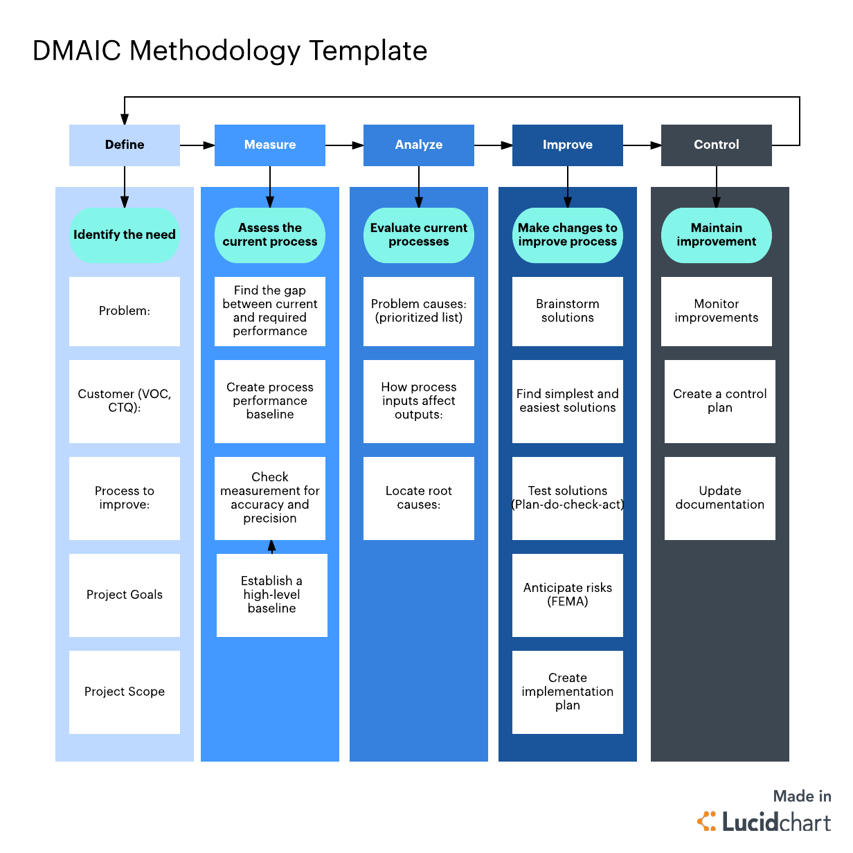 hight resolution of the ultimate guide to the dmaic process
