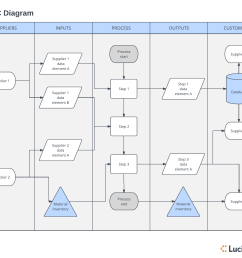 sipoc diagram template click on image to modify online  [ 1618 x 1363 Pixel ]