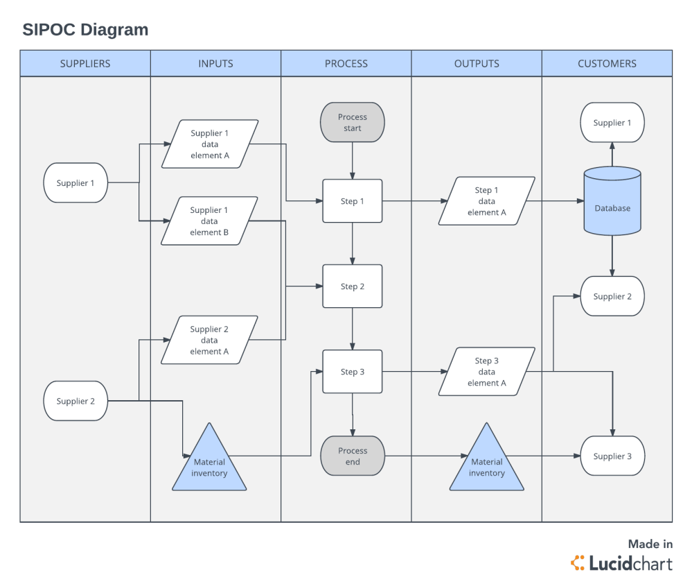 medium resolution of sipoc diagram template click on image to modify online