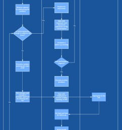 employee termination process template [ 2638 x 5817 Pixel ]