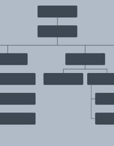 Org chart template for the employee termination process also create an and make  bad better rh lucidchart