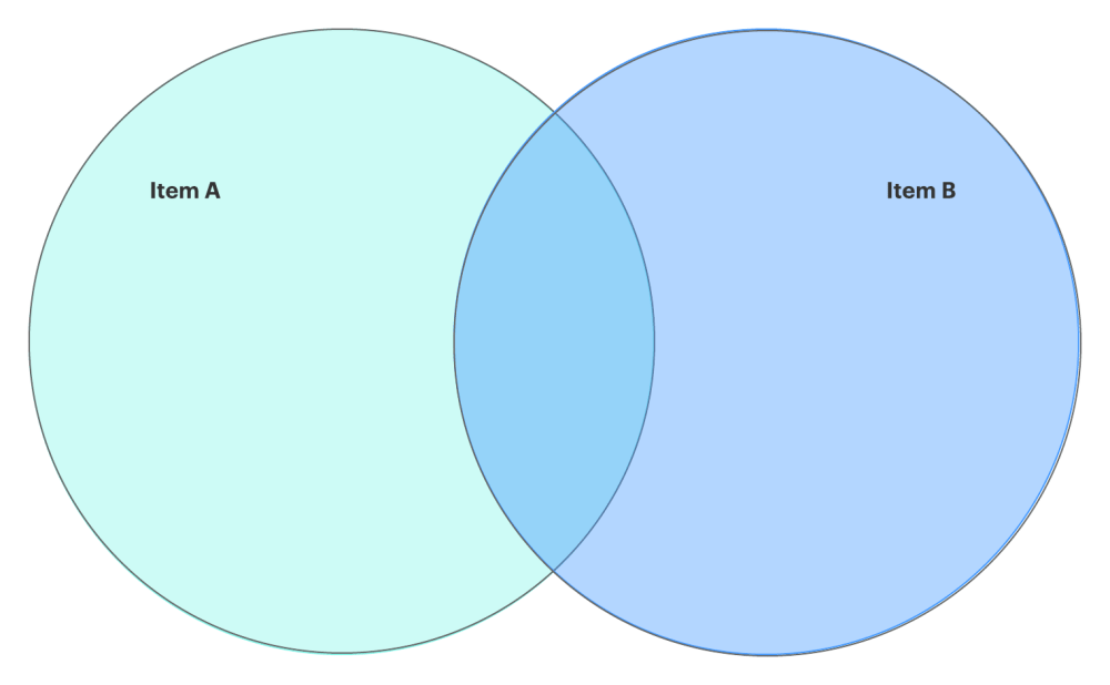 medium resolution of how to make a venn diagram in google docs