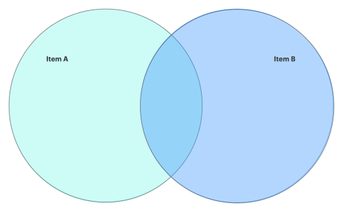 small resolution of how to make a venn diagram in google docs