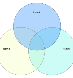3 set venn diagram template [ 1210 x 1111 Pixel ]
